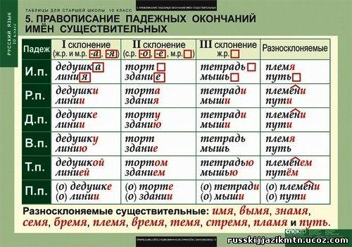 русский язык шпаргалка таблицы