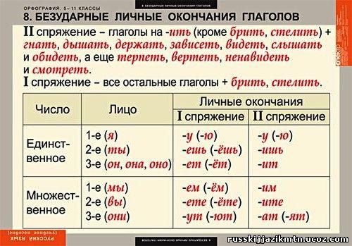По местоимению по предлогу лицо глагола определяется