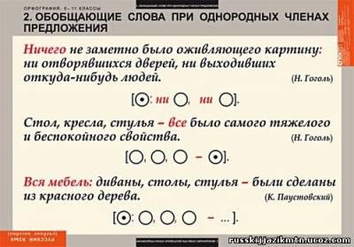 Предложения с обобщающими словами по разным схемам